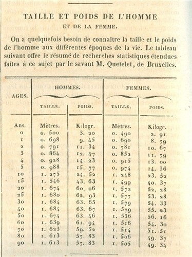 Индекс массы тела таблица 19 века