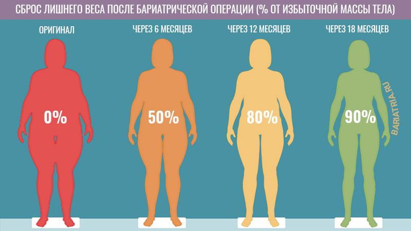Насколько похудеть