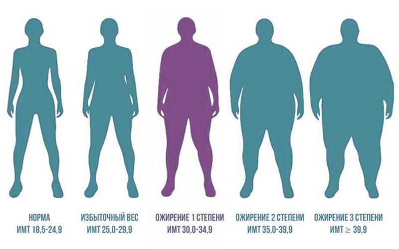 Бариатрическая хирургия полезна людям с ожирением 1 степени